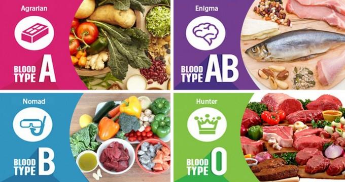ダイエット 血液 型